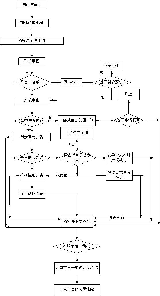 上海注册商标,上海商标查询,商标申请流程